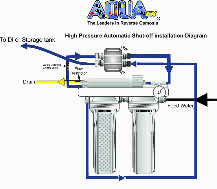 Aquafx Hydraulic Automatic Shut Off